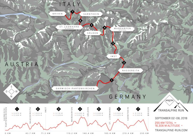 Transalpine Run – Packliste